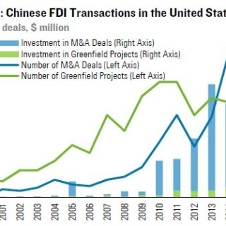 FDI China into US