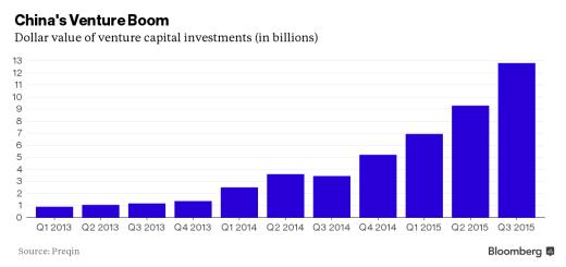 China VC boom